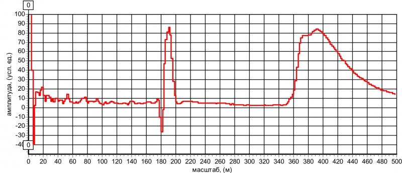 """Рис. 23 Рефлектограмма КЛ с предполагаемым дефектом типа """"разбитость пар""""."""