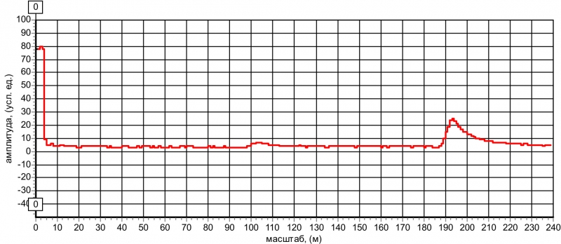 Рис. 9 Рефлектограммы кабеля РК-50, состоящего из двух частей (сростка на расстоянии 98 м). Длительность импульса 10 нс.