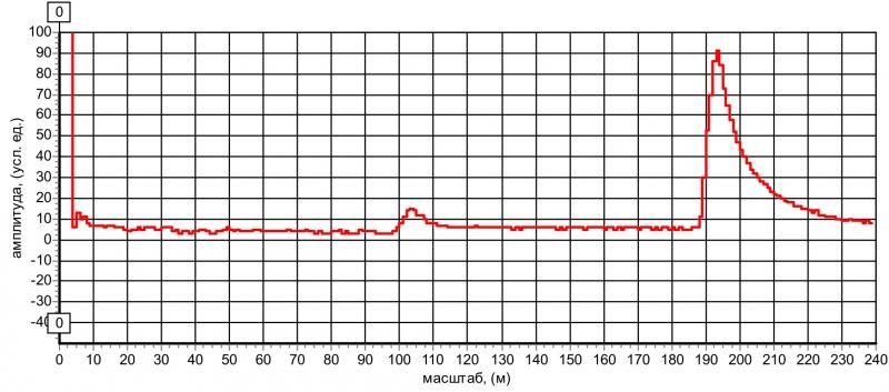 Рис. 9 Рефлектограммы кабеля РК-50, состоящего из двух частей (сростка на расстоянии 98 м). Длительность импульса 20 нс.