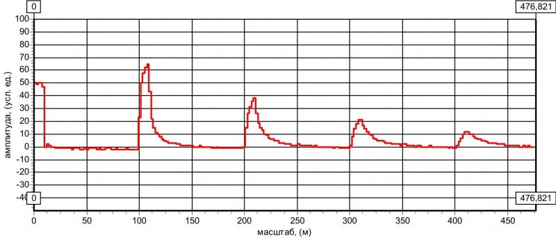 Рис. 4 Выходное сопротивление рефлектометра больше с волнового сопротивления кабельной линии (Rреф > Zo)