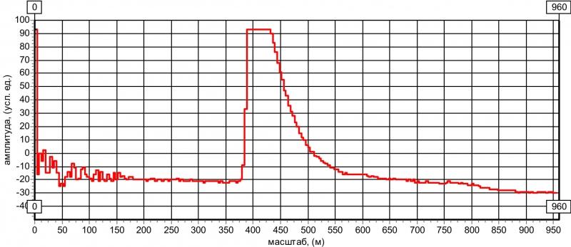 """Рис. 13 Рефлектограмма с дефектом """"полный обрыв кабеля"""""""