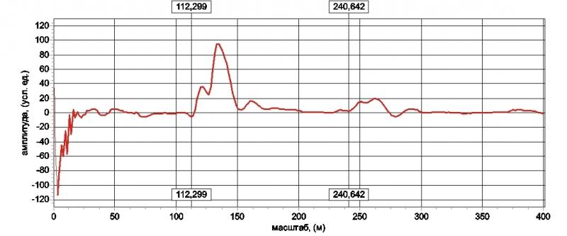 Рис.7 Неполное согласование рефлектометра и КЛ