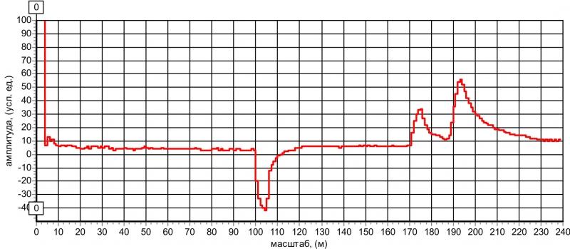 Рис. 22 Рефлектограмма КЛ с длинным параллельным отводом
