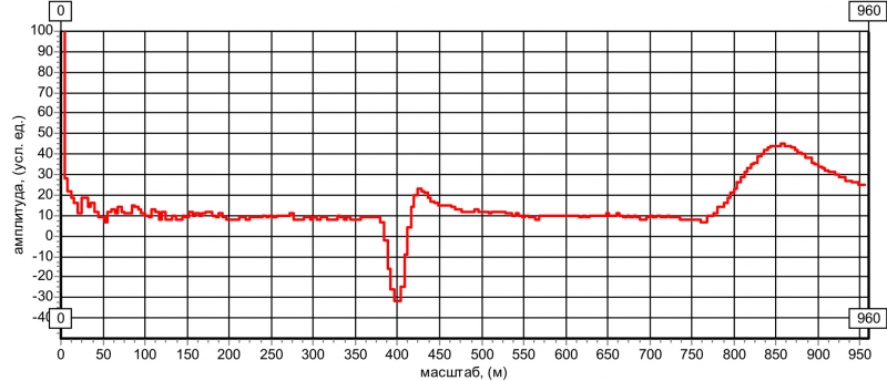 Рис. 20 Рефлектограмма КЛ с малым параллельным отводом