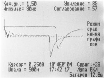 Рефлектометр РИ-10М1: сравнение