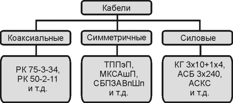 Типы кабелей
