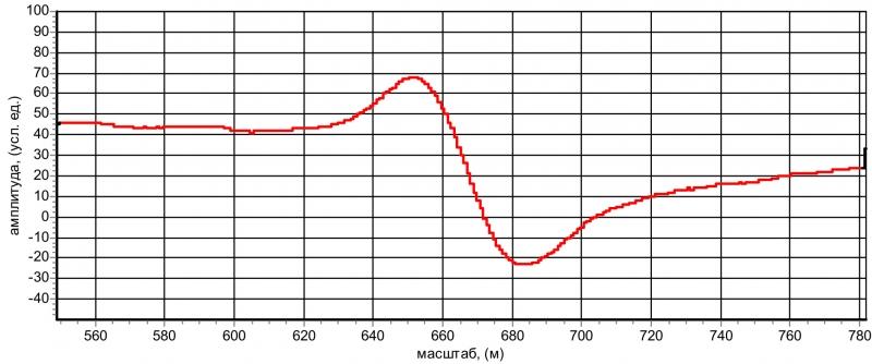 Рис. 15  Отражение от муфты на расстоянии 623 м (растяжка)