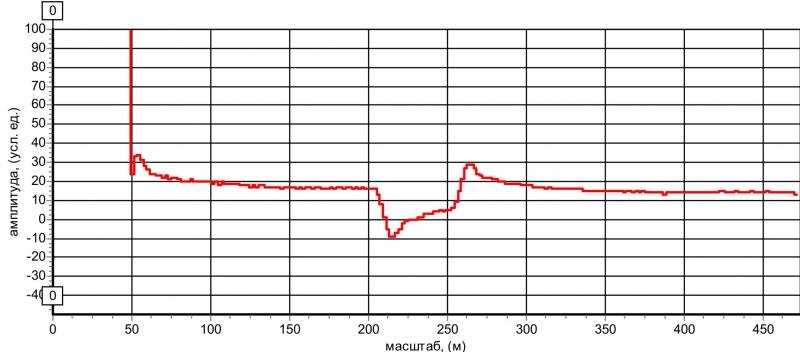 Рис. 21 Рефлектограмма КЛ со средним параллельным отводом