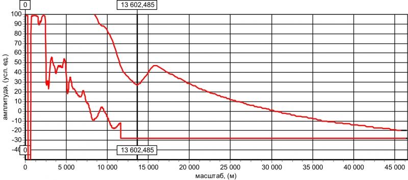 Рис. 8 Рефлектограммы кабеля СБПЗАВпШп (сечением жил 0,9мм) на предельном расстоянии