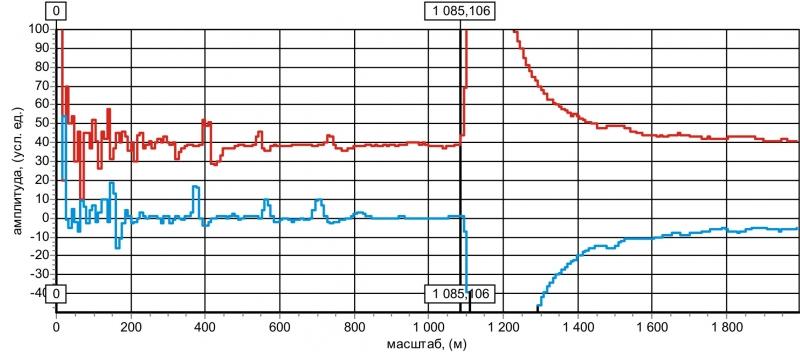 Рис. 27 Рефлектограммы кабеля АСБ 3х50 длиной 1085 метров