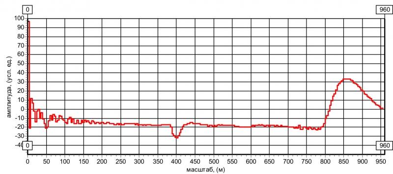 """Рис. 19 Рефлектограмма КЛ с дефектом типа """"намокание кабеля"""""""