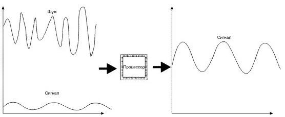 Вопрос 5. Какие требования к приборам, предназначенным для работы вблизи ж/д полотна и ЛЭП? В приборе ТДИ-МА используется датчик без феррита (рамка). Кроме этого, реализована процессорная обработка сигнала, позволяющая выделять сигнал много меньший по сравнению с уровнем помехи.