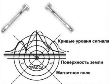 Вопрос 4. Как определить глубину прокладки трассы?