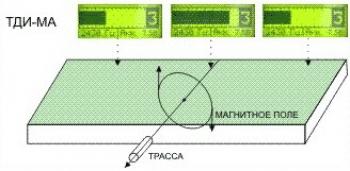 Вопрос 3. Каким образом осуществляется трассирование с использованием генератора?