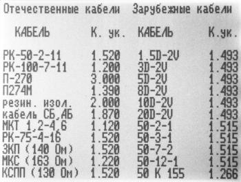 Рефлектометр РИ-10М1: таблица КУ