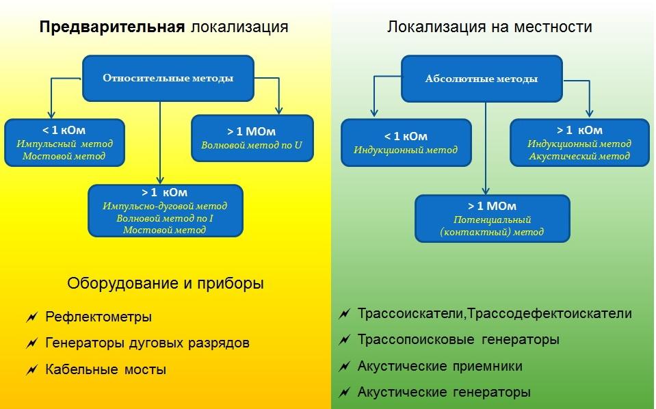 Методы и приборы для поиска места повреждения кабеля (схема)